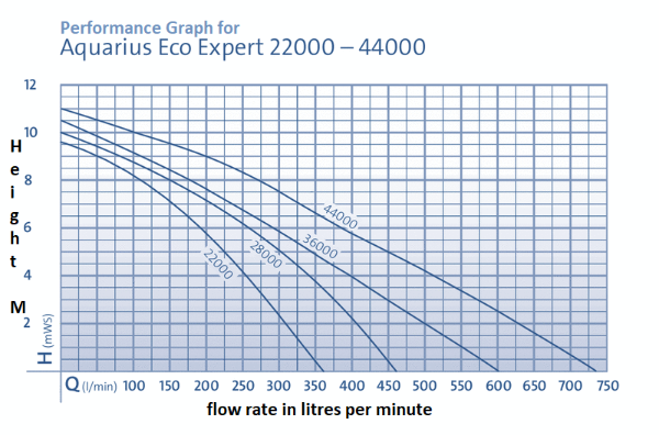 performance graph for aquarius eco expert 22000 pump