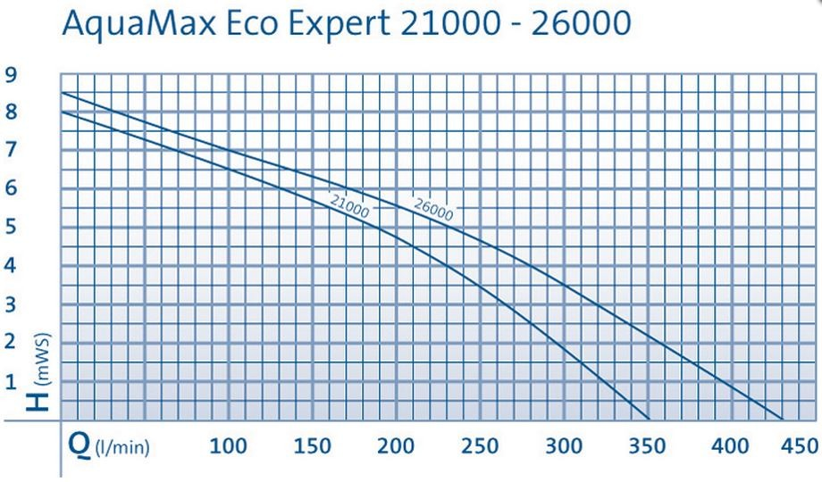 Aquamax Eco expert performance graph
