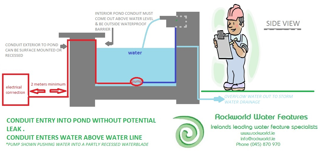 Rockworld Water Features Water Feature How To